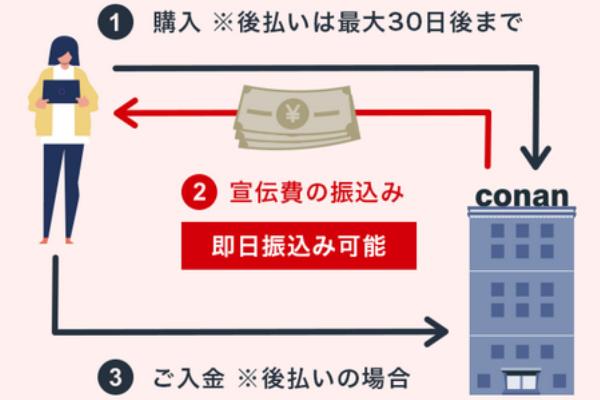 コナン(conan)でする後払い・ツケ払い現金化の仕組み